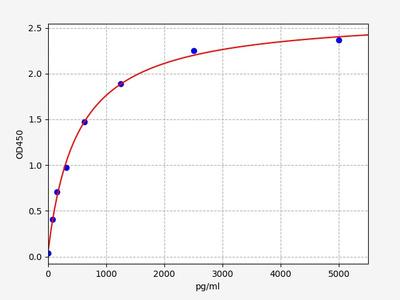 Rat Gfra1(GDNF family receptor alpha-1) ELISA Kit