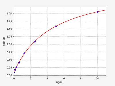 Human GDF6(Growth Differentiation Factor 6) ELISA Kit