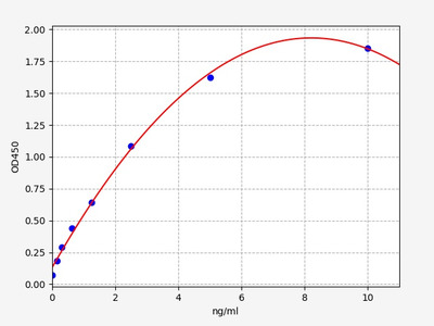 Human ADH1A(Alcohol dehydrogenase 1A) ELISA Kit