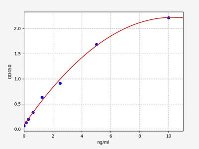 Human GDF5(Growth/differentiation factor 5) ELISA Kit