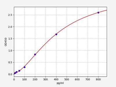 Human FGF2(Heparin-binding growth factor 2 ) ELISA Kit