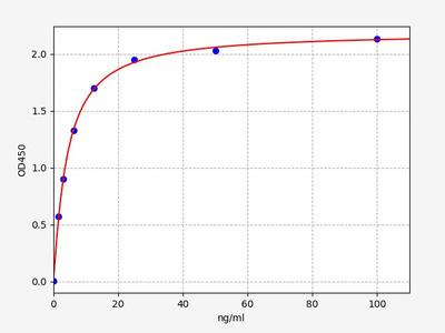 Human EPX(Eosinophil peroxidase) ELISA Kit