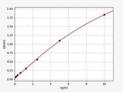 Monkey GAP43(Growth Associated Protein 43) ELISA Kit