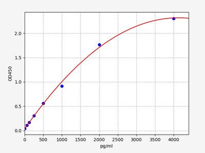 Human FPR2(N-formyl peptide receptor 2) ELISA Kit