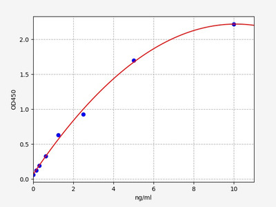 Rat HSF2(Heat Shock Transcription Factor 2) ELISA Kit