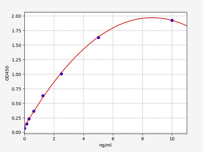 Human DPP3(Dipeptidyl peptidase 3) ELISA Kit
