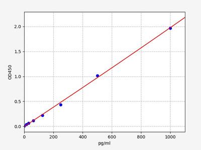 Rat Calca(Calcitonin gene-related peptide 1) ELISA Kit