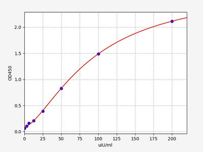 Mouse Cga( Glycoprotein hormones alpha chain) ELISA Kit