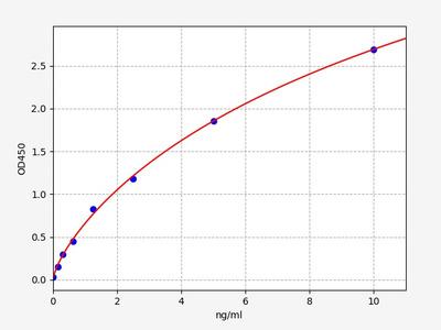 Human COL4A3BP(Collagen type IV alpha-3-binding protein) ELISA Kit