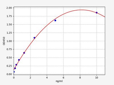 Human FGFR3(Fibroblast Growth Factor Receptor 3) ELISA Kit