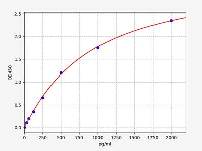 Mouse CXCL10/IP-10(Interferon Gamma Induced Protein 10kDa) ELISA Kit