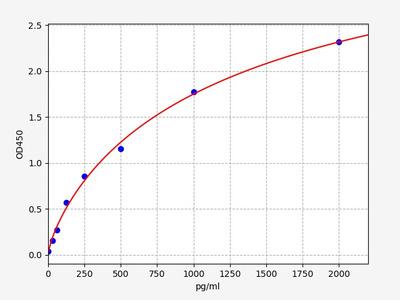 Human MFGE8(Lactadherin) ELISA Kit