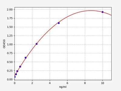 Mouse Kbtbd13(Kelch repeat and BTB domain-containing protein 13) ELISA Kit