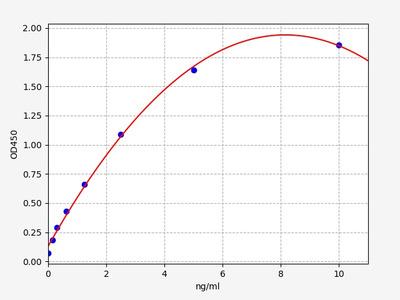 Human GPR37(G Protein Coupled Receptor 37) ELISA Kit