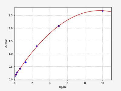 Human A2b/ADORA2B(Adenosine A2b Receptor) ELISA Kit