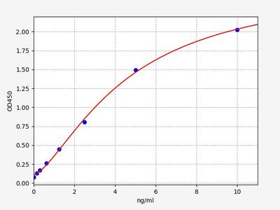 Human GREM1(Gremlin-1) ELISA Kit