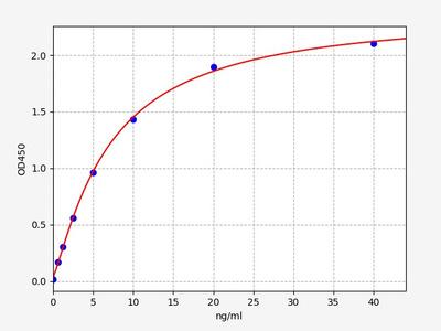 Rat Aco2(Aconitate hydratase, mitochondrial) ELISA Kit