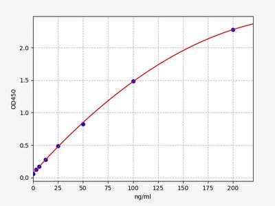 Human HSP90AA1(Heat shock protein HSP 90-alpha) ELISA Kit