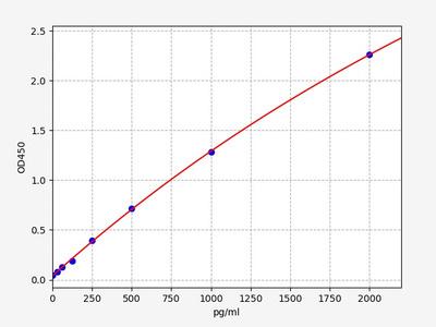 Human DLL1(Delta-like protein 1) ELISA Kit