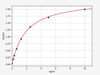 Mouse Fads2(Fatty acid desaturase 2) ELISA Kit
