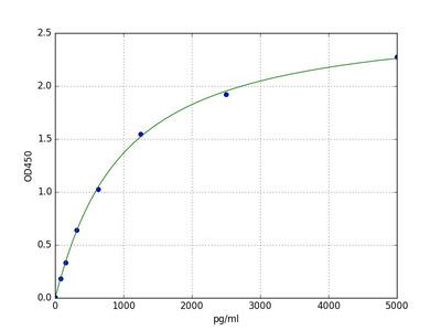 Human GPNMB(Transmembrane glycoprotein NMB) ELISA Kit