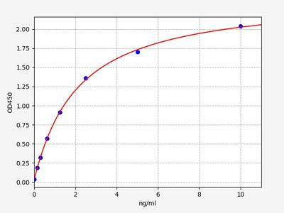 Human IGF2BP2(insulin-like growth factor 2 mRNA binding protein 2) ELISA Kit