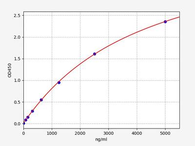 Human HDL(High-density lipoprotein) ELISA Kit