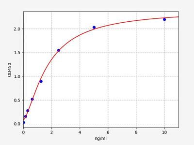 Mouse CCRL1(Chemokine C-C-Motif Receptor Like Protein 1) ELISA Kit