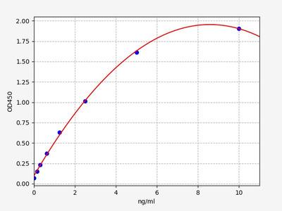 Rat Cyp1a1(Cytochrome P450 1A1) ELISA Kit
