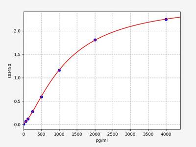 Mouse IL-2sRβ/CD122(Soluble Interleukin-2 Receptor Beta Chain) ELISA Kit