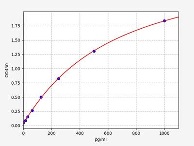 Human GAL(Galanin peptides) ELISA Kit