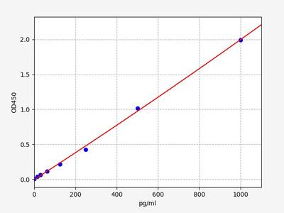 Human MYDGF(Myeloid-derived growth factor) ELISA Kit