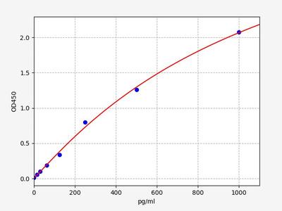 Human EGFR(Epidermal growth factor receptor) ELISA Kit