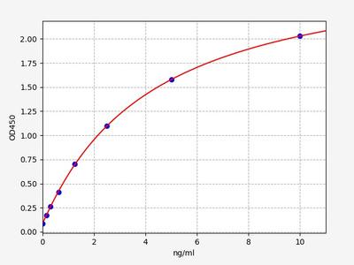 Human MBP/MBL(Mannose Binding Protein/Mannose Binding Lectin) ELISA Kit