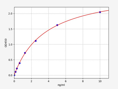 Rat GRAP2(GRB2-Related Adapter protein 2) ELISA Kit
