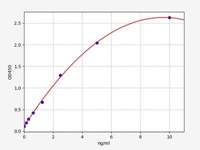 Mouse GDF9(Growth Differentiation Factor 9) ELISA Kit
