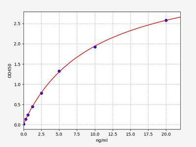 Human SDCBP(Syntenin-1) ELISA Kit