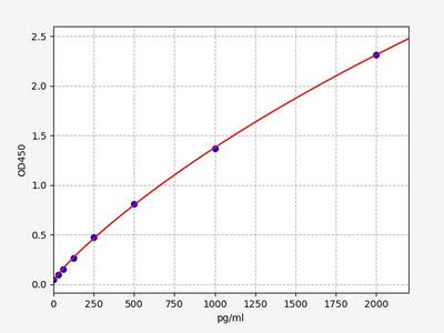 Mouse CD5l( CD5 antigen-like) ELISA Kit
