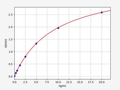 Human ANKRD1(Ankyrin Repeat Domain 1) ELISA Kit