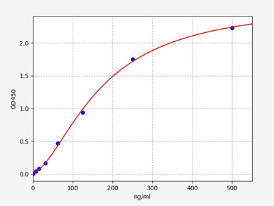 Mouse Hspe1(10 kDa heat shock protein, mitochondrial) ELISA Kit