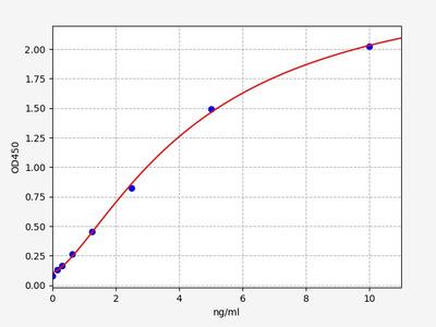 Human TEK/Tie-2(Angiopoietin Receptor Tie2) ELISA Kit