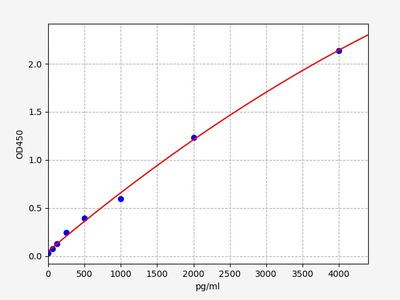 Human GDF7(Growth Differentiation Factor 7) ELISA Kit