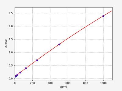 Mouse CD209a(CD209 antigen-like protein A) ELISA Kit