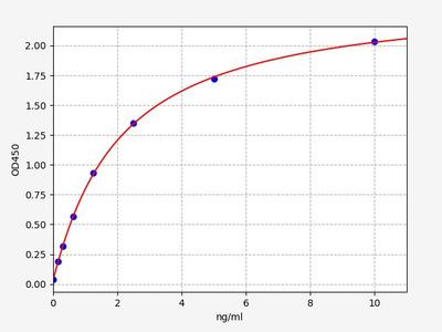 Human CACNA1A(Voltage-dependent P/Q-type calcium channel subunit alpha-1A) ELISA Kit