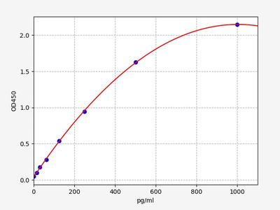 Human MGP(Matrix Gla protein) ELISA Kit