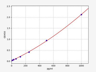 Human GNRH1(Progonadoliberin-1) ELISA Kit