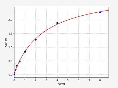 Rat Cyp19a1(Cytochrome P450 19A1) ELISA Kit