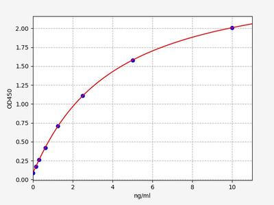 Human FAM132B(Protein FAM132B) ELISA Kit