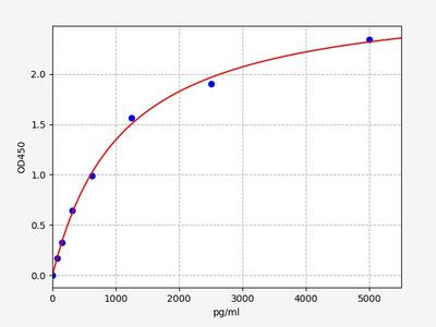 Human C1QC(Complement C1q subcomponent subunit C) ELISA Kit