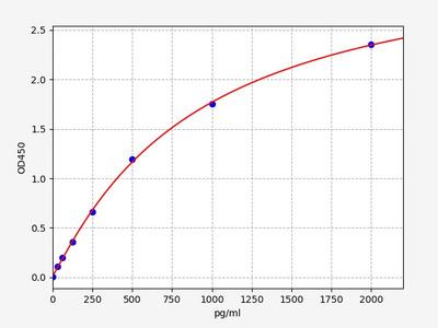 Mouse CCL12/MCP5( C-C motif chemokine 12) ELISA Kit